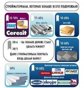 Инфографика подорожавших стройматериалов